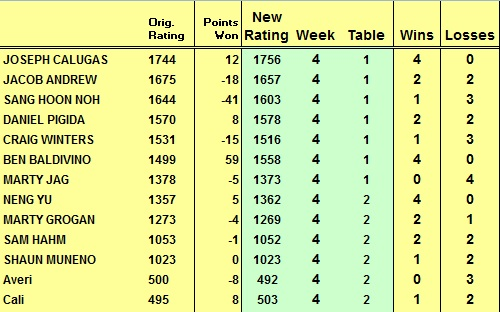 Putet Sound Table Tennis Club League Results From Week 4 2011