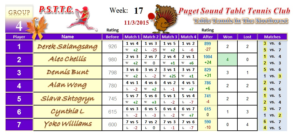 Week 16 PSTTC League Results 2015B | Puget Sound Table