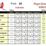 Wk10-2016B-Group-1-League-Puget-Sound-Table-Tennis-Club