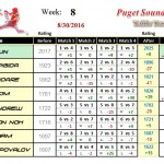 Wk8-2016B-Group-1-League-Puget-Sound-Table-Tennis-Club
