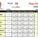 Wk16-2016B-Group-1-League-Puget-Sound-Table-Tennis-Club