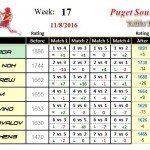 Wk17-2016B-Group-1-League-Puget-Sound-Table-Tennis-Club