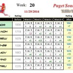 Wk20-2016B-Group-1-League-Puget-Sound-Table-Tennis-Club