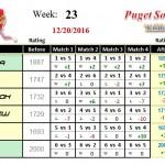 Wk23-2016B-Group-1-League-Puget-Sound-Table-Tennis-Club