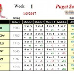 Wk1-2017A-Group-1-League-Puget-Sound-Table-Tennis-Club