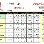 Wk24-2016B-Group-1-League-Puget-Sound-Table-Tennis-Club