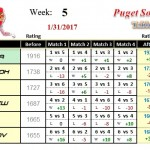 Wk5-2017A-Group-1-League-Puget-Sound-Table-Tennis-Club