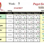 Wk7-2017A-Group-1-League-Puget-Sound-Table-Tennis-Club
