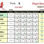 Wk8-2017A-Group-1-League-Puget-Sound-Table-Tennis-Club