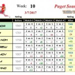 Wk10-2017A-Group-1-League-Puget-Sound-Table-Tennis-Club