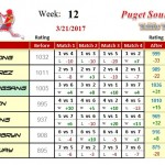 Wk12-2017A-Group-3-League-Puget-Sound-Table-Tennis-Club