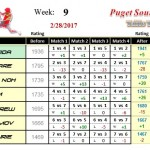 Wk9-2017A-Group-1-League-Puget-Sound-Table-Tennis-Club