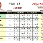 Wk13-2017A-Group-1-League-Puget-Sound-Table-Tennis-Club