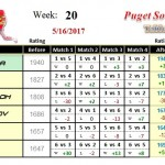 Wk20-2017A-Group-1-League-Puget-Sound-Table-Tennis-Club