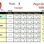 Wk3-2017B-Group-1-League-Puget-Sound-Table-Tennis-Club