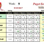 Wk9-2017B-Group-1-League-Puget-Sound-Table-Tennis-Club