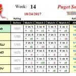 Wk14-2017B-Group-1-League-Puget-Sound-Table-Tennis-Club