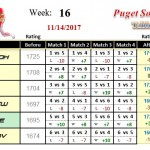 Wk16-2017B-Group-1-League-Puget-Sound-Table-Tennis-Club