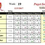 Wk19-2017B-Group-1-League-Puget-Sound-Table-Tennis-Club