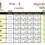 Wk3-2018A-Group-1-League-Puget-Sound-Table-Tennis-Club