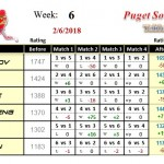 Wk6-2018A-Group-1-League-Puget-Sound-Table-Tennis-Club
